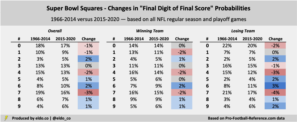 Super Bowl Squares Changes in Final Digit of Final Score Probabilities
