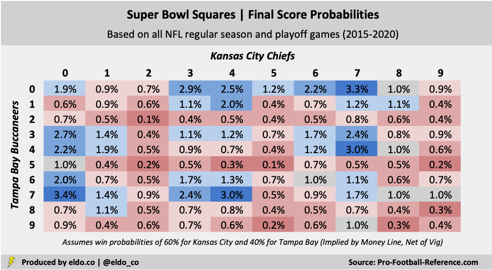 Super Bowl Squares Odds for 2021