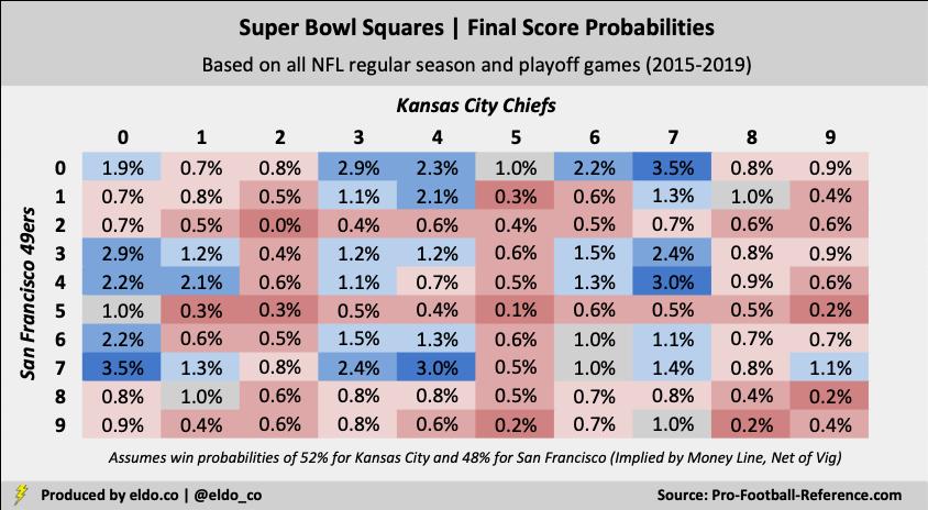 Super Bowl Squares Odds for 2020